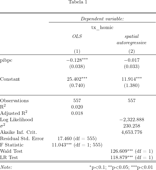 \begin{table}[!htbp] \centering \caption{} \label{} \begin{tabular}{@{\extracolsep{5pt}}lcc} \\[-1.8ex]\hline \hline \\[-1.8ex] & \multicolumn{2}{c}{\textit{Dependent variable:}} \\ \cline{2-3} \\[-1.8ex] & \multicolumn{2}{c}{tx\_homic} \\ \\[-1.8ex] & \textit{OLS} & \textit{spatial} \\ & \textit{} & \textit{autoregressive} \\ \\[-1.8ex] & (1) & (2)\\ \hline \\[-1.8ex] pibpc & $-$0.128$^{***}$ & $-$0.017 \\ & (0.038) & (0.033) \\ & & \\ Constant & 25.402$^{***}$ & 11.914$^{***}$ \\ & (0.740) & (1.380) \\ & & \\ \hline \\[-1.8ex] Observations & 557 & 557 \\ R$^{2}$ & 0.020 & \\ Adjusted R$^{2}$ & 0.018 & \\ Log Likelihood & & $-$2,322.888 \\ $\sigma^{2}$ & & 230.258 \\ Akaike Inf. Crit. & & 4,653.776 \\ Residual Std. Error & 17.460 (df = 555) & \\ F Statistic & 11.043$^{***}$ (df = 1; 555) & \\ Wald Test & & 126.609$^{***}$ (df = 1) \\ LR Test & & 118.879$^{***}$ (df = 1) \\ \hline \hline \\[-1.8ex] \textit{Note:} & \multicolumn{2}{r}{$^{*}$p$<$0.1; $^{**}$p$<$0.05; $^{***}$p$<$0.01} \\ \end{tabular} \end{table}