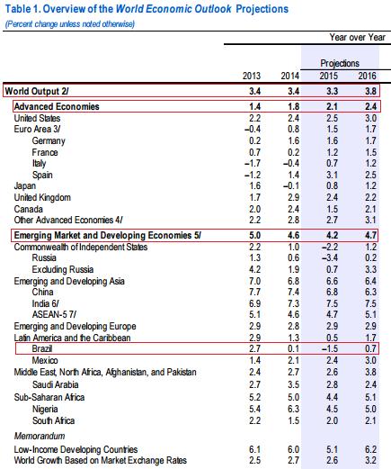 Tire suas próprias conclusões, leitor... Fonte: FMI.