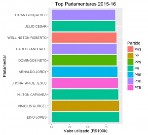 top_parlamentares-plot