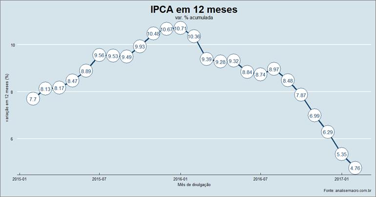 ipca_12m13cm
